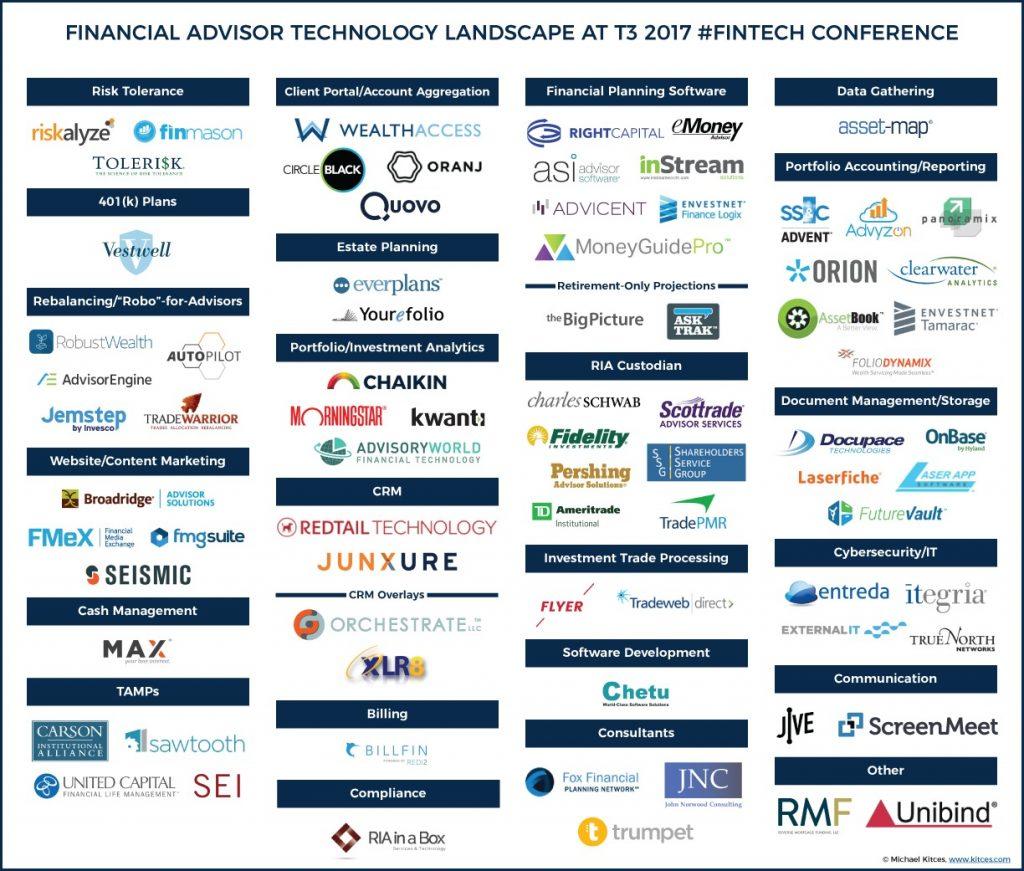 Financial Advisor Technology Landscape 2017